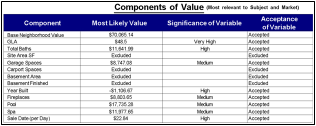 Collateral Valuation Report | Collateral Valuation Report